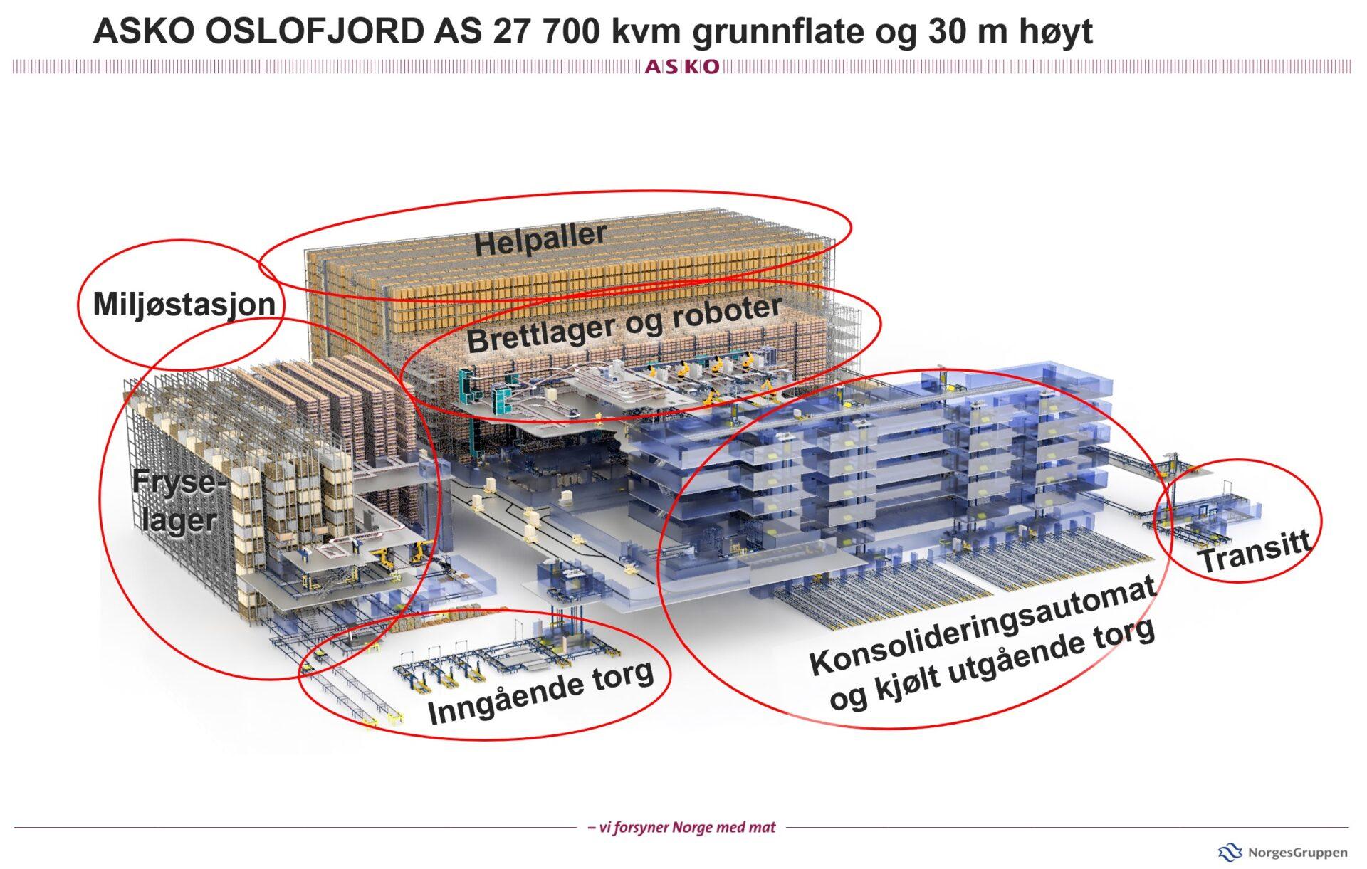 Illustrasjon av lager i Hanekleiva. Foto.